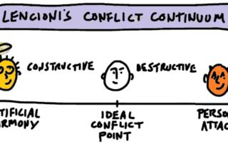 Conflict Continuum Wertz
