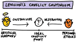 Wertz Conflict Continuum